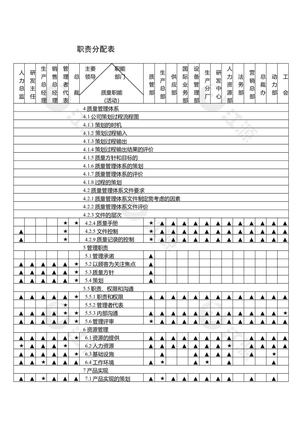 职责分配表
